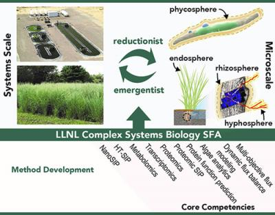 A diagram of the LLNL community systems biology approach.